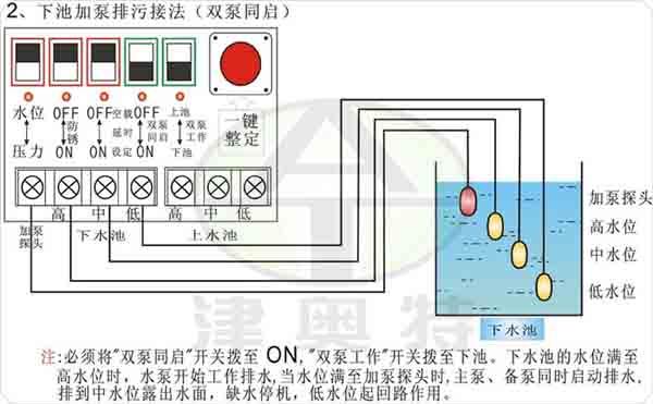 一、保护功能设置 1、 过载设置 A、 过载出厂设置默认为4.0KW(8.0A)/7.5KW(15.0A)。 B、 过载设置方法: 。 先开机,让水泵正常工作,记下工作电流(A)值输入即可;(推荐此方法) 。也可以根据电机的功率乘以2来设置:例如2.2KW电机,设置 2.2KW×2=4.4A保护:输入4.